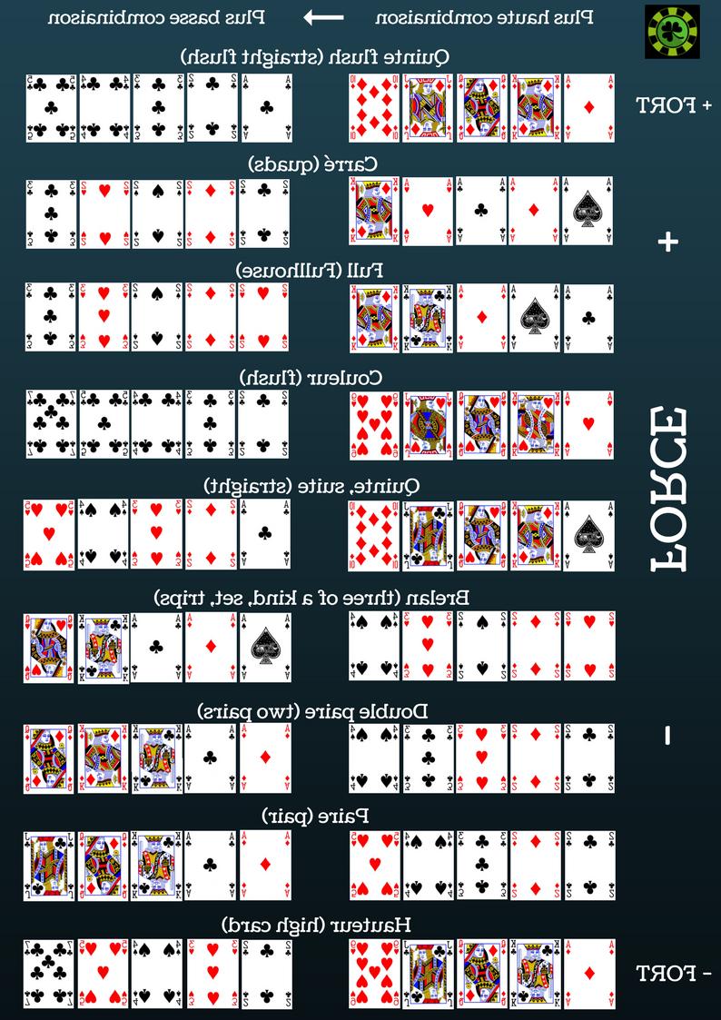 Comment être sûr de gagner au poker ?