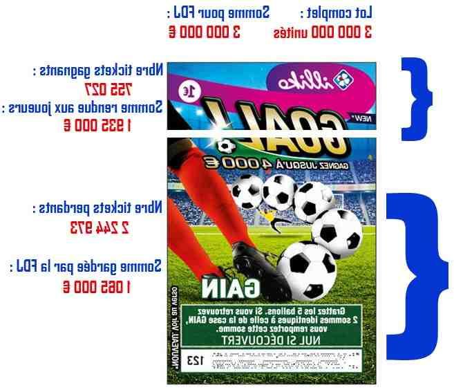 Goal ! comment jouer
