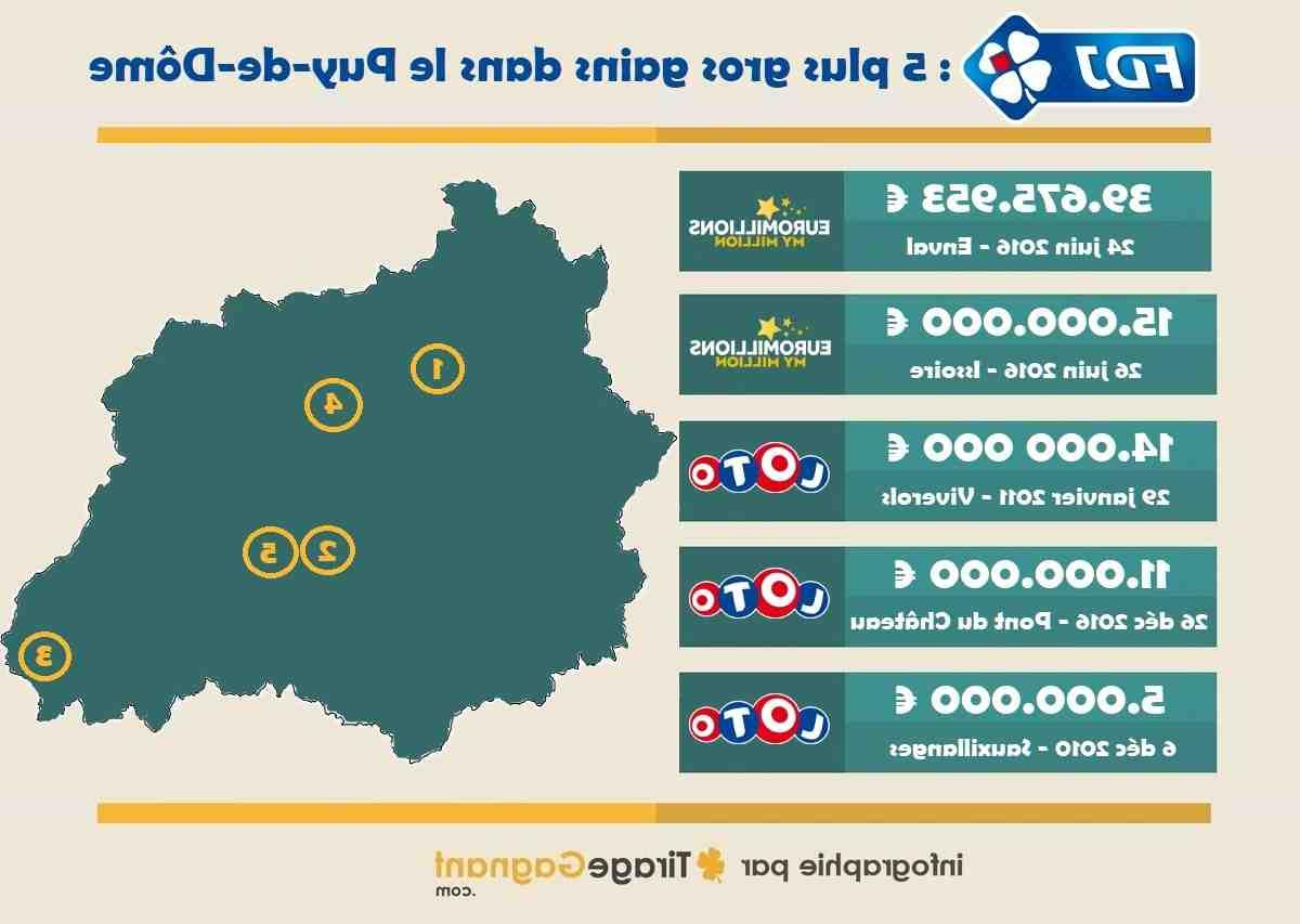 Vous avez gagné à EuroMillions - My Million : comment percevoir vos gains ?